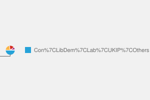 2010 General Election result in Cambridgeshire North West